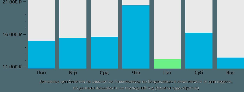 Динамика цен билетов на самолет из Нижнекамска во Владикавказ в зависимости от дня недели