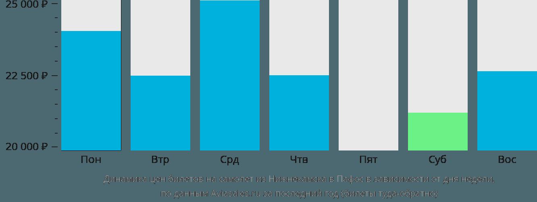 Динамика цен билетов на самолет из Нижнекамска в Пафос в зависимости от дня недели