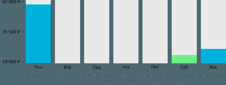 Динамика цен билетов на самолёт из Набережных Челнов (Нижнекамска) в Петропавловск-Камчатский в зависимости от дня недели