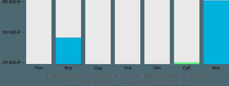 Динамика цен билетов на самолет из Нижнекамска в Римини в зависимости от дня недели