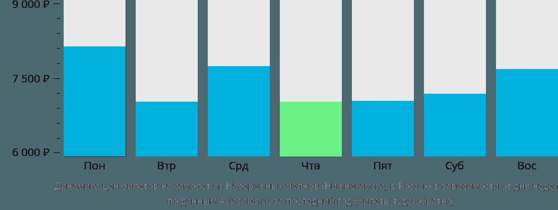 Динамика цен билетов на самолёт из Набережных Челнов (Нижнекамска) в Россию в зависимости от дня недели
