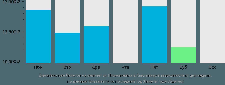 Динамика цен билетов на самолёт из Набережных Челнов (Нижнекамска) в Сыктывкар в зависимости от дня недели