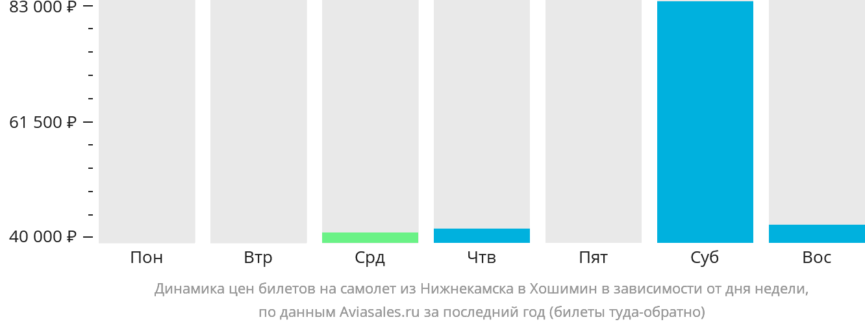 Динамика цен билетов на самолет из Нижнекамска в Хошимин в зависимости от дня недели