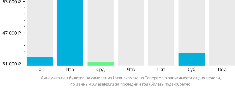 Динамика цен билетов на самолет из Нижнекамска на Тенерифе в зависимости от дня недели