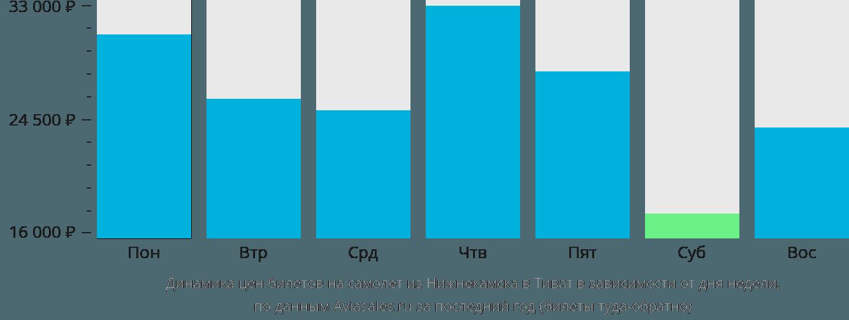 Динамика цен билетов на самолет из Нижнекамска в Тиват в зависимости от дня недели