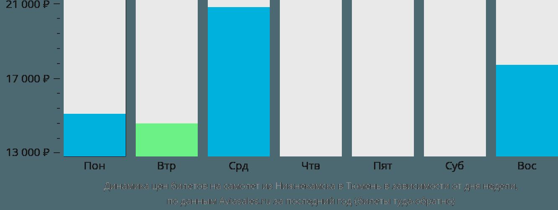 Динамика цен билетов на самолет из Нижнекамска в Тюмень в зависимости от дня недели