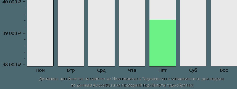 Динамика цен билетов на самолет из Нижнекамска в Таджикистан в зависимости от дня недели