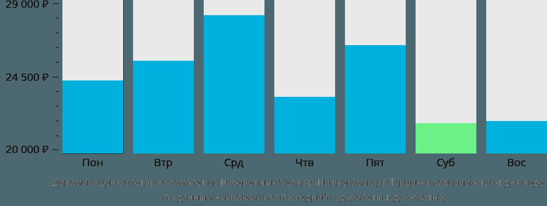 Динамика цен билетов на самолёт из Набережных Челнов (Нижнекамска) в Турцию в зависимости от дня недели