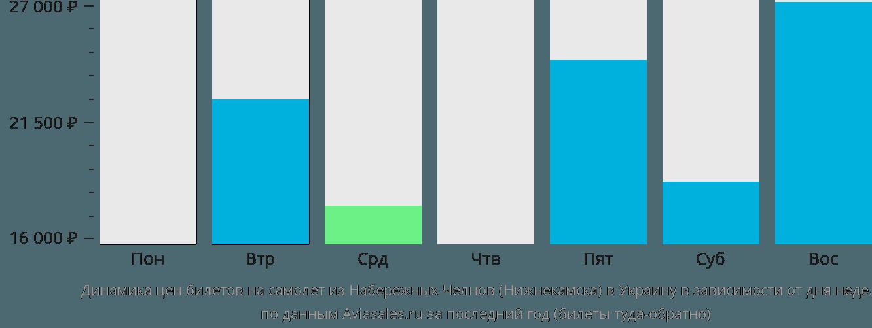 Динамика цен билетов на самолет из Нижнекамска в Украину в зависимости от дня недели