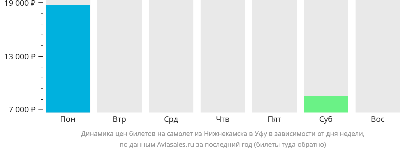Динамика цен билетов на самолёт из Набережных Челнов (Нижнекамска) в Уфу в зависимости от дня недели