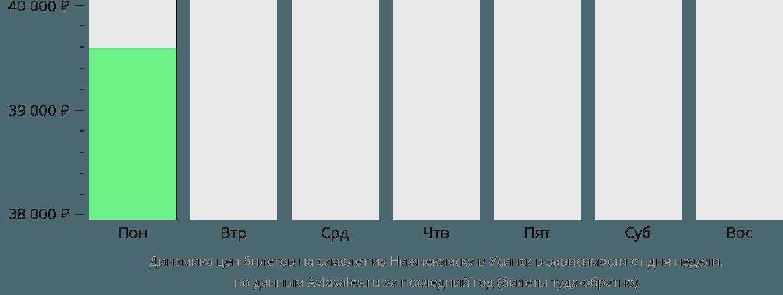 Динамика цен билетов на самолёт из Набережных Челнов (Нижнекамска) в Усинск в зависимости от дня недели