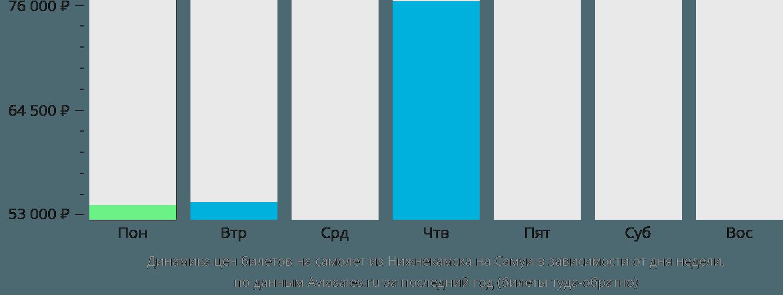 Динамика цен билетов на самолет из Нижнекамска на Самуи в зависимости от дня недели