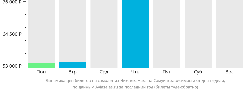 Динамика цен билетов на самолёт из Набережных Челнов (Нижнекамска) на Самуй в зависимости от дня недели