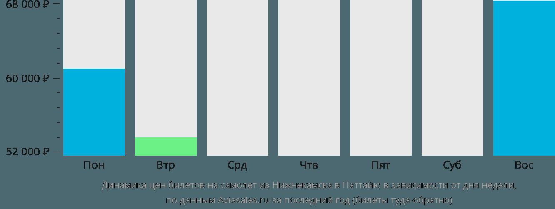 Динамика цен билетов на самолёт из Нижнекамска в Паттайю в зависимости от дня недели