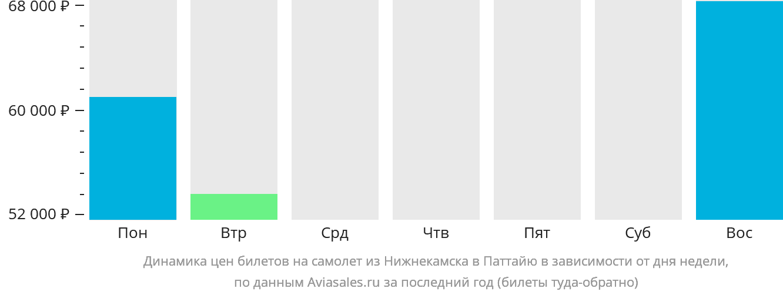Динамика цен билетов на самолет из Нижнекамска в Паттайю в зависимости от дня недели