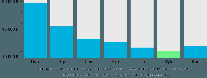 Динамика цен билетов на самолёт из Набережных Челнов (Нижнекамска) в Воронеж в зависимости от дня недели