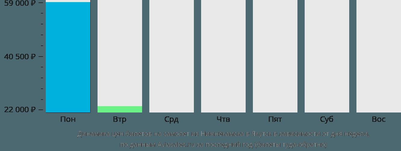 Динамика цен билетов на самолет из Нижнекамска в Якутск в зависимости от дня недели
