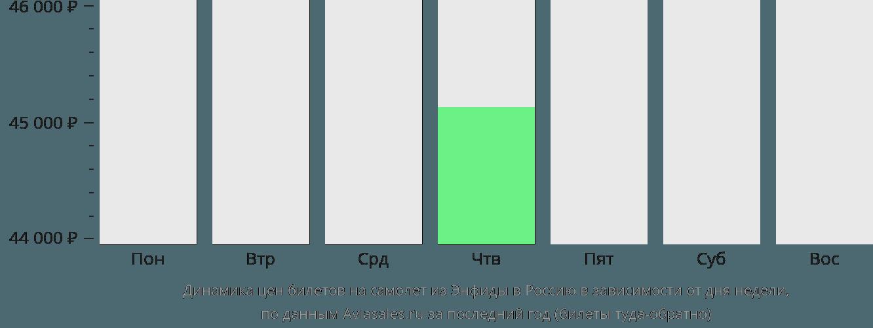 Динамика цен билетов на самолёт из Энфиды в Россию в зависимости от дня недели