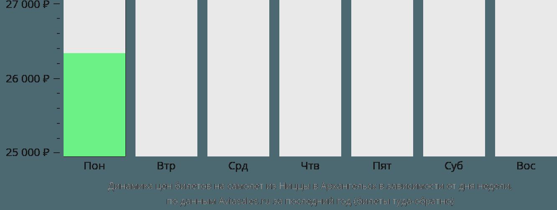 Динамика цен билетов на самолет из Ниццы в Архангельск в зависимости от дня недели