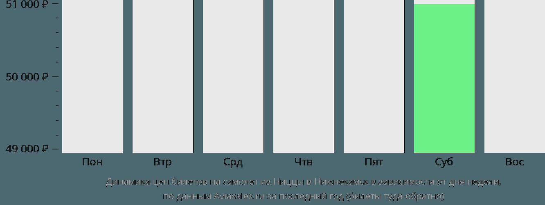 Динамика цен билетов на самолет из Ниццы в Нижнекамск в зависимости от дня недели