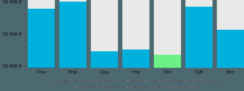 Динамика цен билетов на самолет из Ниццы в Россию в зависимости от дня недели