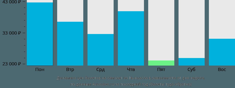 Динамика цен билетов на самолет из Ньюкасла в зависимости от дня недели