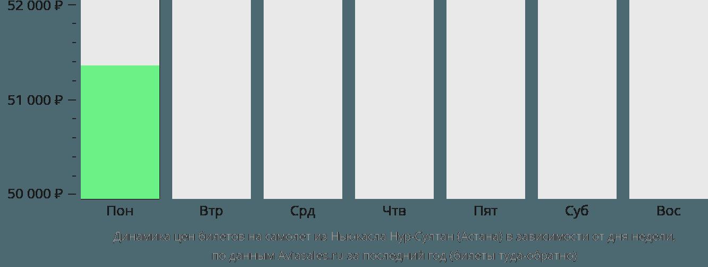 Динамика цен билетов на самолет из Ньюкасла в Астану в зависимости от дня недели