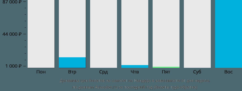 Динамика цен билетов на самолёт из Нандеда в зависимости от дня недели