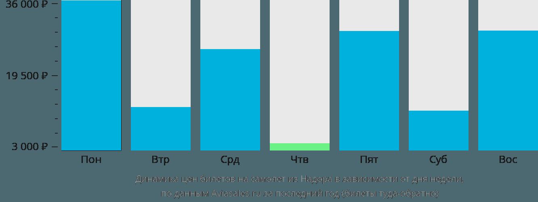 Динамика цен билетов на самолёт из Надора в зависимости от дня недели