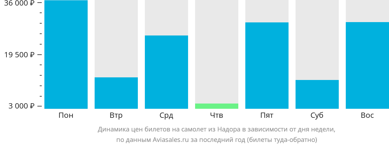 Динамика цен билетов на самолет из Надора в зависимости от дня недели
