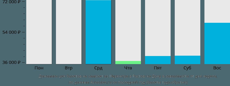 Динамика цен билетов на самолет из Нерюнгри в Ростов-на-Дону в зависимости от дня недели