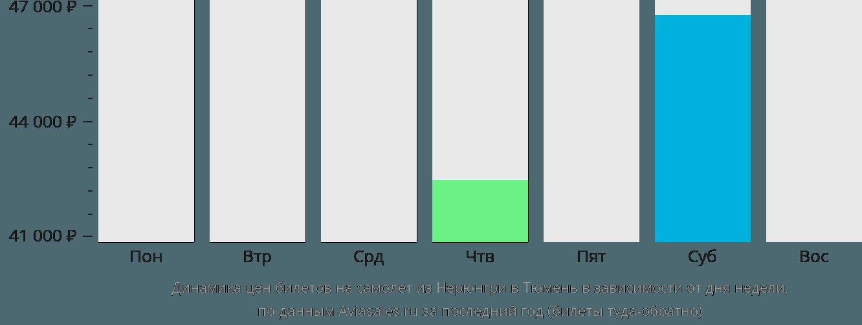 Динамика цен билетов на самолёт из Нерюнгри в Тюмень в зависимости от дня недели