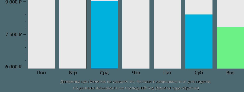 Динамика цен билетов на самолёт из Ноглики в зависимости от дня недели