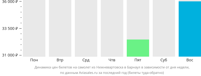 Динамика цен билетов на самолет из Нижневартовска в Барнаул в зависимости от дня недели