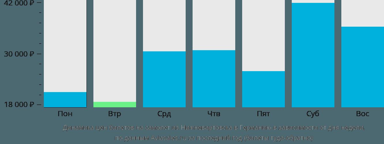 Динамика цен билетов на самолет из Нижневартовска в Германию в зависимости от дня недели
