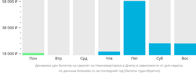 Динамика цен билетов на самолет из Нижневартовска в Днепр в зависимости от дня недели