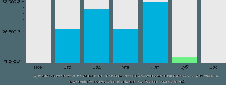 Динамика цен билетов на самолет из Нижневартовска в Дюссельдорф в зависимости от дня недели