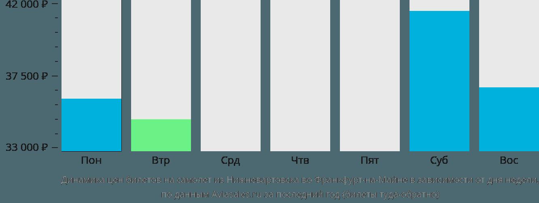 Динамика цен билетов на самолет из Нижневартовска во Франкфурт-на-Майне в зависимости от дня недели