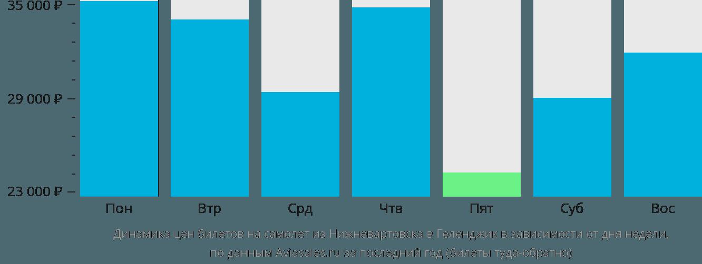 Динамика цен билетов на самолет из Нижневартовска в Геленджик в зависимости от дня недели