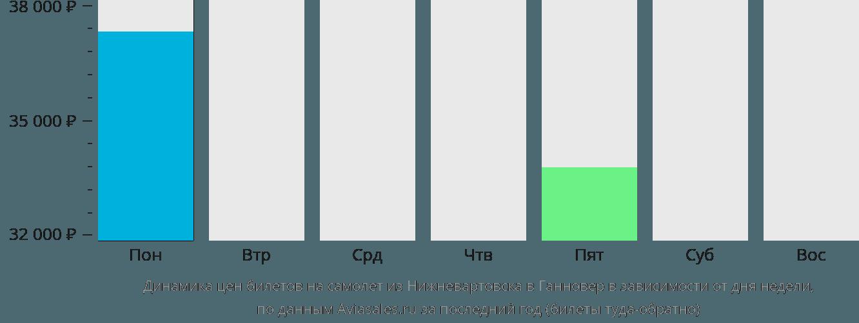 Динамика цен билетов на самолет из Нижневартовска в Ганновер в зависимости от дня недели