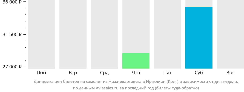 Динамика цен билетов на самолет из Нижневартовска в Ираклион (Крит) в зависимости от дня недели