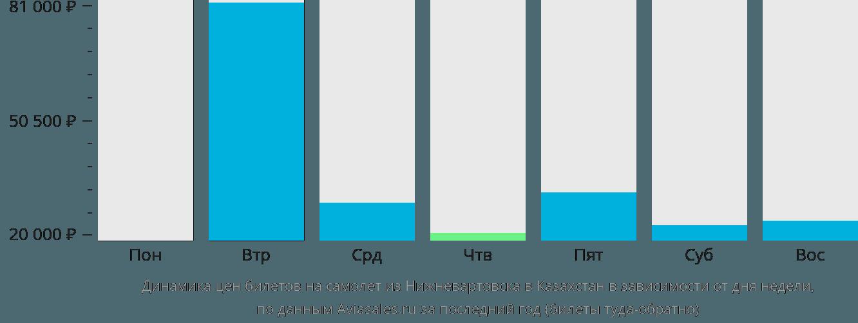 Динамика цен билетов на самолёт из Нижневартовска в Казахстан в зависимости от дня недели