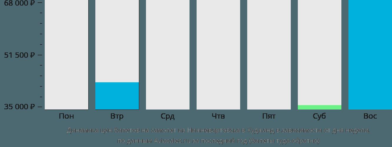 Динамика цен билетов на самолет из Нижневартовска в Худжанд в зависимости от дня недели