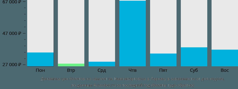 Динамика цен билетов на самолет из Нижневартовска в Ларнаку в зависимости от дня недели