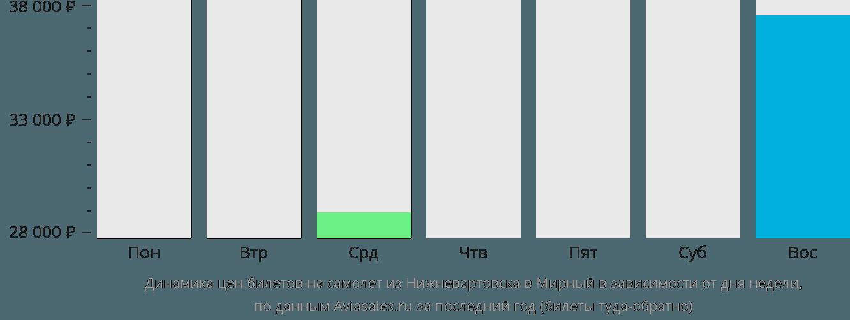 Динамика цен билетов на самолет из Нижневартовска в Мирный в зависимости от дня недели