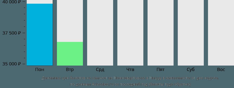 Динамика цен билетов на самолет из Нижневартовска в Ниццу в зависимости от дня недели