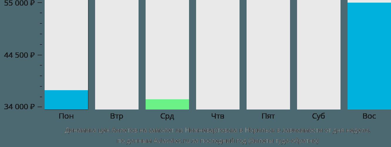 Динамика цен билетов на самолет из Нижневартовска в Норильск в зависимости от дня недели