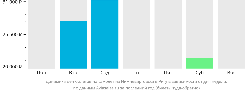 Динамика цен билетов на самолет из Нижневартовска в Ригу в зависимости от дня недели