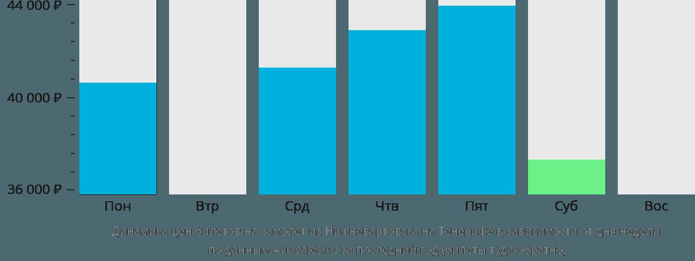 Динамика цен билетов на самолет из Нижневартовска на Тенерифе в зависимости от дня недели