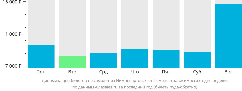 Динамика цен билетов на самолет из Нижневартовска в Тюмень в зависимости от дня недели